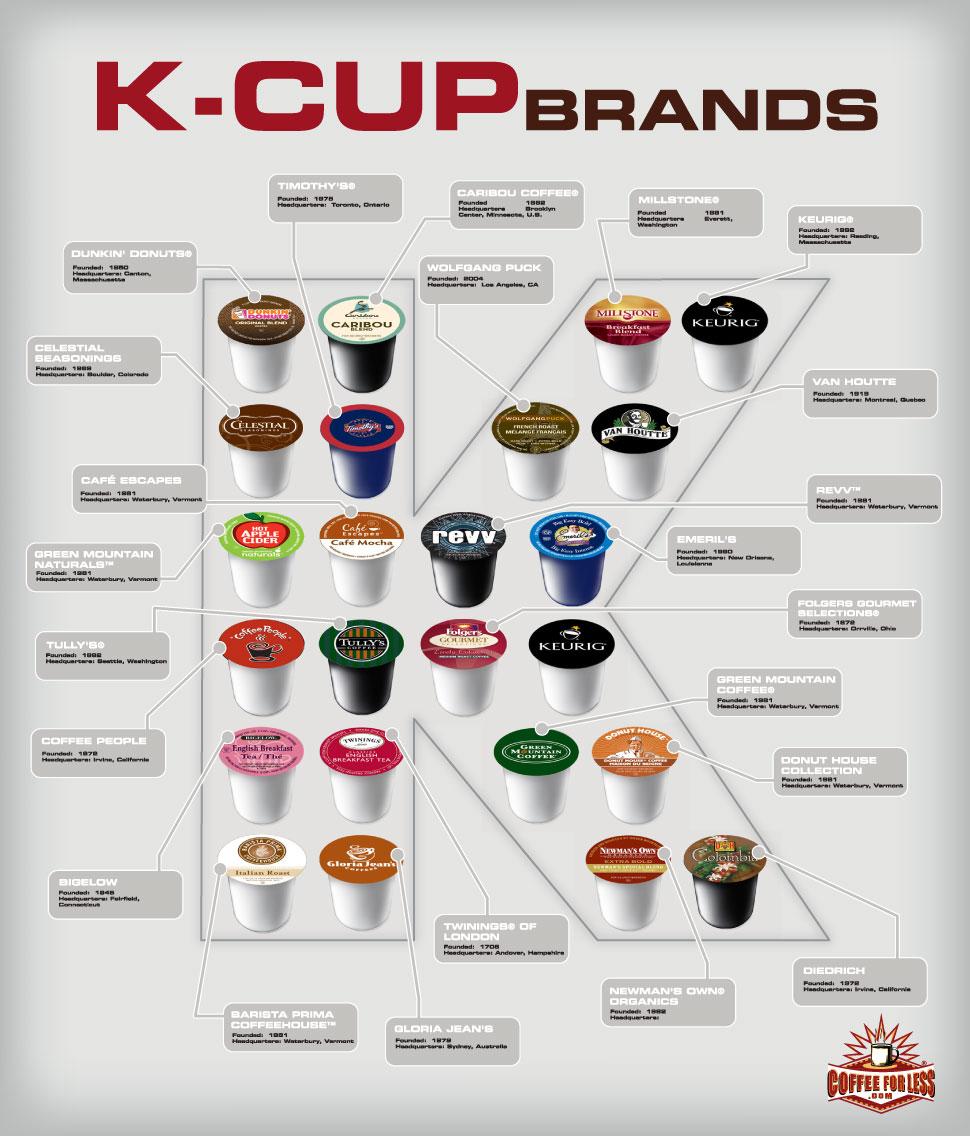 Brewed Coffee Brands