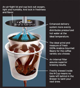 How the Kcup Brews Coffee